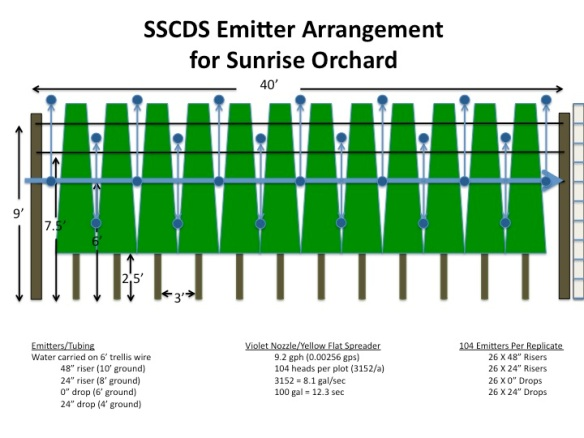 SSCDS Emitter Arrangement for Sunrise Research Orchard